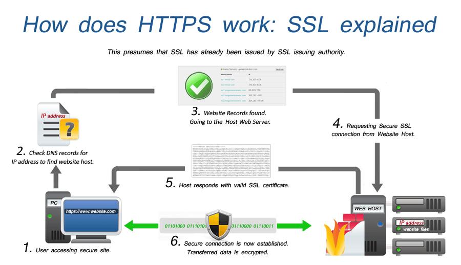 Cum funcționează conexiunea SSL