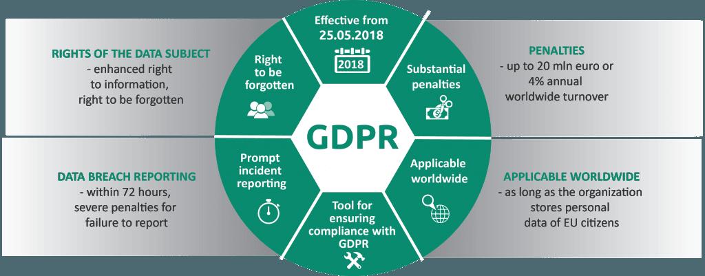 Câteva cuvinte despre GDPR, regulamentul general privind protecția datelor 1