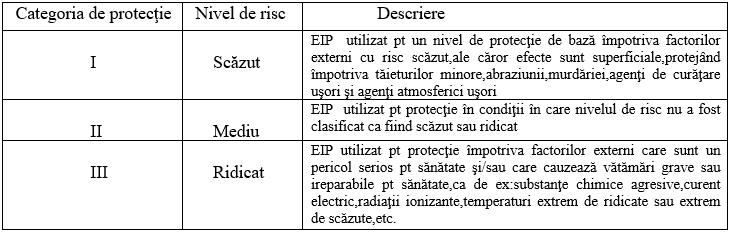 Cât de important este echipamentul individual de protecție în mediile de lucru cu diverși factori de risc 1